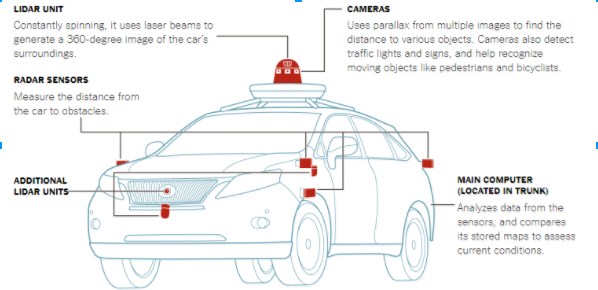 Why is LiDAR required for DRIVERLESS CARS?