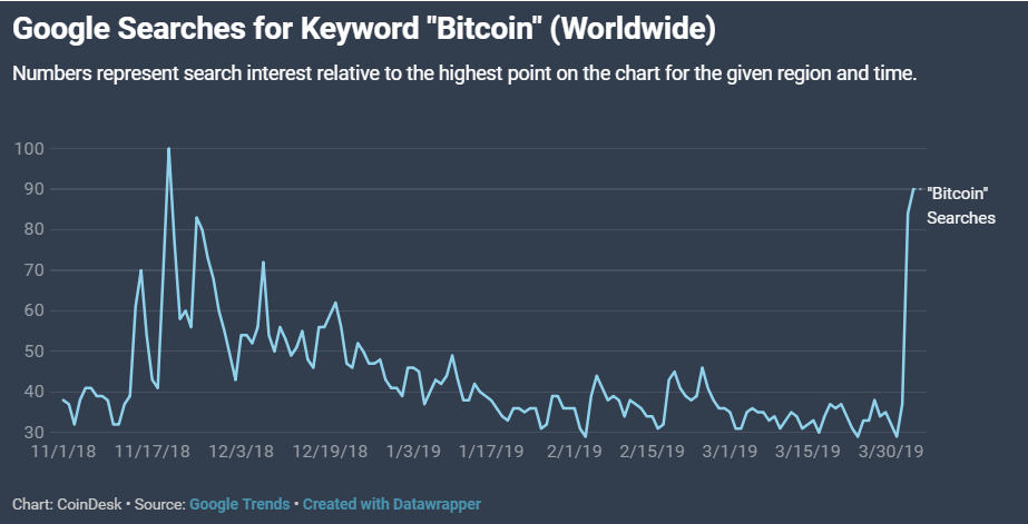 """Bitcoin"" Records Highest Number Of Searches Since November 2019 On Google"